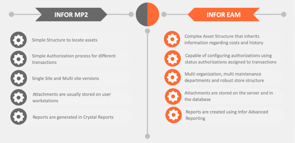 Infor MP2 to Infor EAM diagram